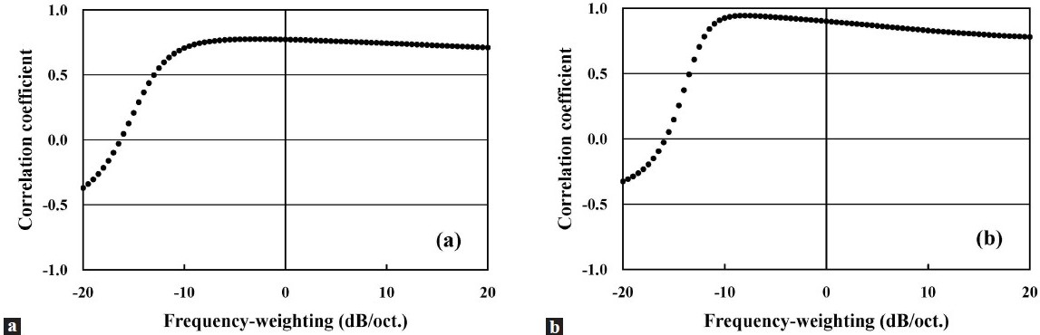 Figure 5: The trace of the correlation coefficient for the VALtotal at the chest (a) in Experiment 1 and (b) in Experiment 2. The correlation coefficient was calculated while the slope of the test frequency-weighting was changed