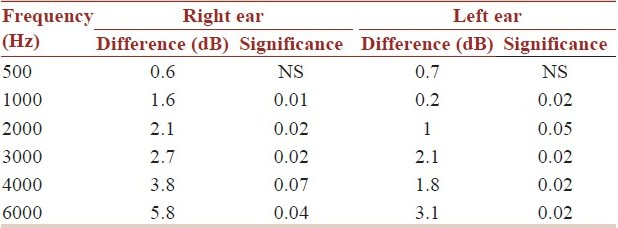 Table 3: Mean difference between low and highly exposed groups by frequency