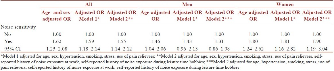 Table 2: Noise sensitivity in relation to self-reported hearing disability in two multivariate models