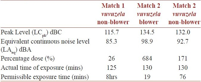 Table 1: Noise levels and percentage dose during the match for 3 participants