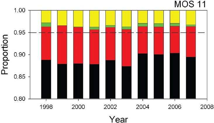 Figure 2: Hearing profiles for military occupational specialties 11B and 11C (Infantryman and Indirect Fire Infantryman). In this and the following figures, the solid black bars represent the proportion of Soldiers having an H-1 (normal) hearing profile, the solid red bars represent the H-2 hearing profile, the solid green bars represent the H-3E hearing profile, and the solid yellow bars represent H-3/H-4 hearing profiles