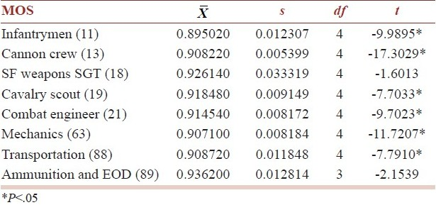 Table 11: Results of student t-tests of MOS means versus 95% protection for years 2003-2007