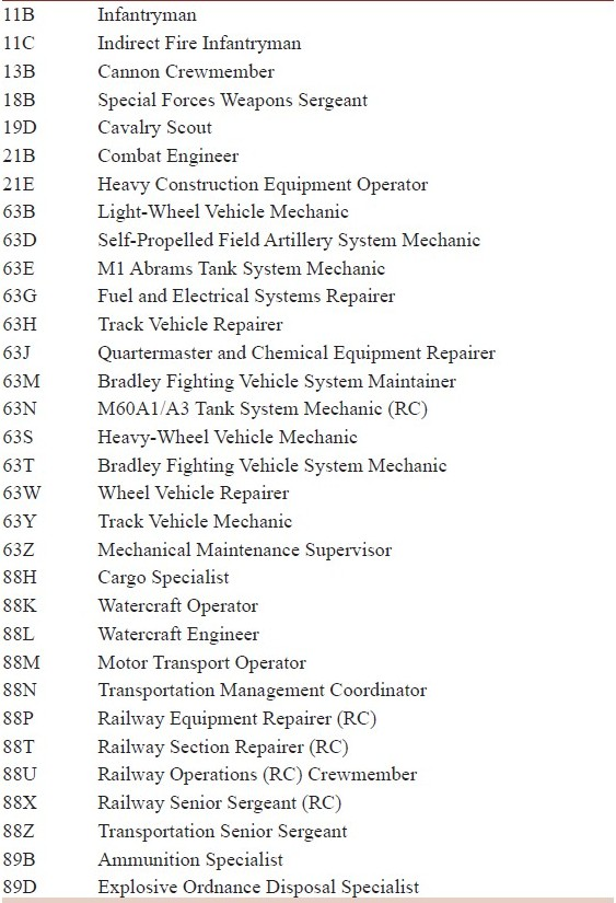 Table 2: List of military occupational specialties chosen for database analysis