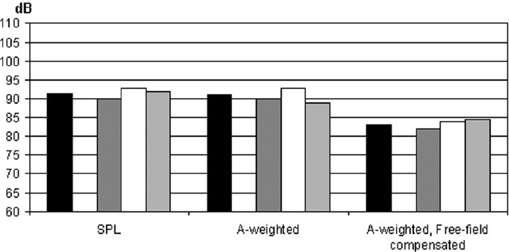 Figure 5: Equivalent levels for each type of headphones used by 41 subjects. Black bars: overall (n = 41); dark gray bars: clip-on/regular earphones (n = 18); white bars: canal phones/ear buds (n = 17), and light gray bars: other types (n = 6)