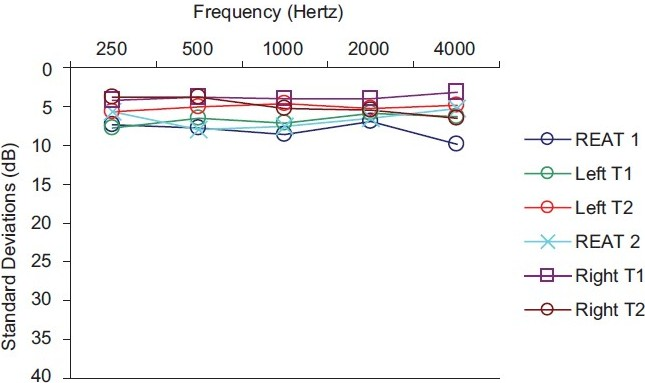 Figure 2: Standard deviations for loudness balance and REAT data for two trials. [From Larson's review of Vermiglio.[10] Used with permission]