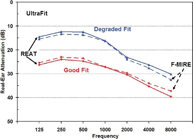 Figure 10: Comparison of the corrected binaural F-MIRE predictions for the UltraFit™ earplug, using compensation factors determined in this study, with REAT data for the same fit for 20 subjects