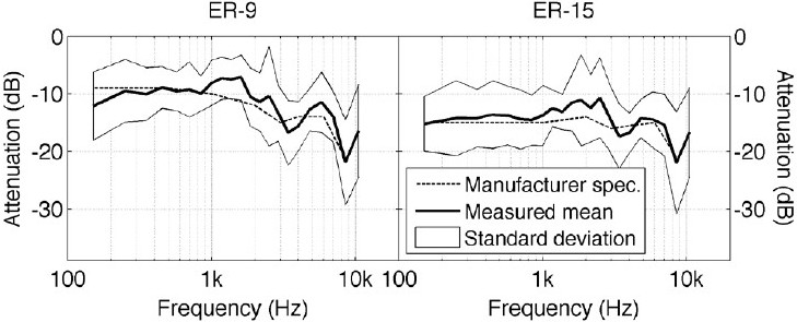 Figure 8: Mean attenuation of the ER-9 and ER-15 earplugs (measured with 10 subjects using Sennheiser HD-650 headphones in Békésy audiometry) compared with the manufacturer's specifications