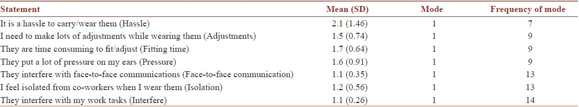 Table 2: Negatively framed questions with respective mean, standard deviation, mode and frequency of mode