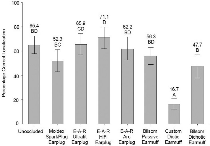 Figure 10: Effect of hearing protection devices at 90 dBA background noise level (from interaction) on percentage correct localization; mean values shown on bars with 95% confidence intervals. Means with the same letter are not significantly different at <i>P</i> ≤0.05