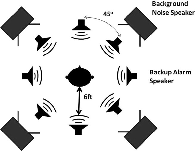 the challenge of localizing vehicle backup alarms  effects of passive and electronic hearing