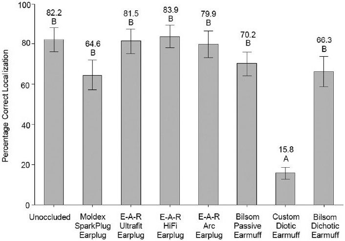 Figure 5: Main effect of hearing protection devices on percentage correct localization; mean values shown on bars with 95% confidence intervals. Means with the same letter are not significantly different at <i>P</i> ≤0.05