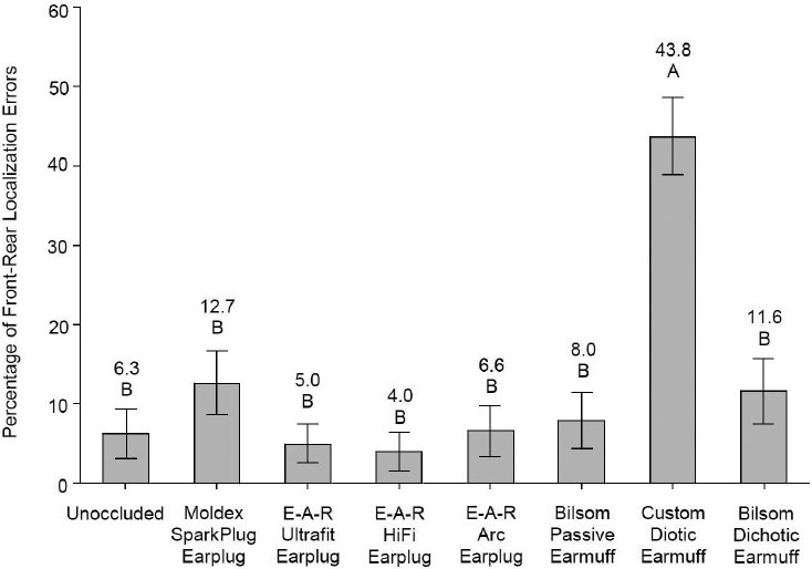 Figure 7: Main effect of hearing protection devices on percentage of front-rear localization errors; mean values shown on bars with 95% confidence intervals. Means with the same letter are not significantly different at <i>P</i> ≤0.05