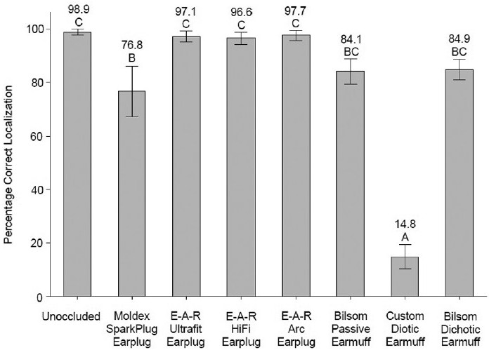 Figure 9: Effect of hearing protection devices at 60 dBA background noise level (from interaction) on percentage correct localization; mean values shown on bars with 95% confidence intervals. Means with the same letter are not significantly different at <i>P</i> ≤0.05