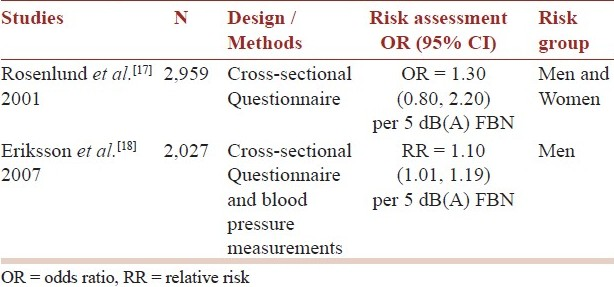 Table 2: Review of two Swedish epidemiological studies of high blood pressure in relation to aircraft noise published in 2001 - 2007 with adjusted risk ratios and risk groups included