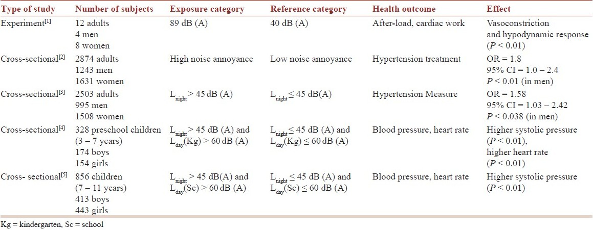 Table 1: Summary of the results of the studies on cardiovascular effects of noise performed in Serbia from 2002 – 2010