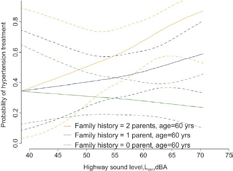 Figure 10: Hypertension treatment: Exposure-response for highway sound exposure at age 60 yrs by family history. Adjusted for age, sex, BMI, education, health status, duration of living, house type, IA sound level*age, level*history, level*health status, age*duration of living – [ALPNAP study, 2006 (sound propagation: MITHRA)]
