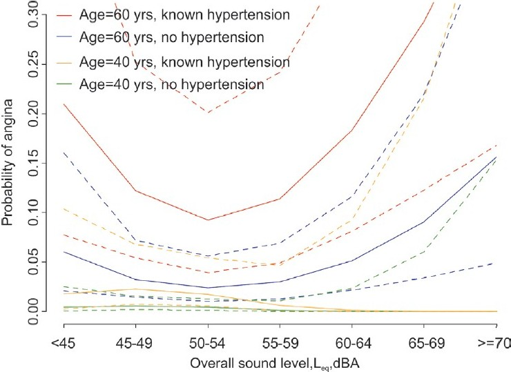 Figure 11: Angina pectoris: Exposure-response for overall sound exposure (road and rail traffic) by age and hypertension. Adjusted for sex, BMI, family history, cholesterol, education, health, noise sensitivity, community, sound level*age – [TRANSIT study, 1989]