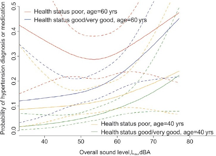 Figure 12: Hypertension diagnosis/treatment: Exposure-response for overall sound exposure (road and rail traffic) by age and health status. Adjusted for sex, annoyance, weather and noise sensitivity, distance to highway, main road, rail, IA sound level*age, sound level*health status – [UIT-1 study, 1998]