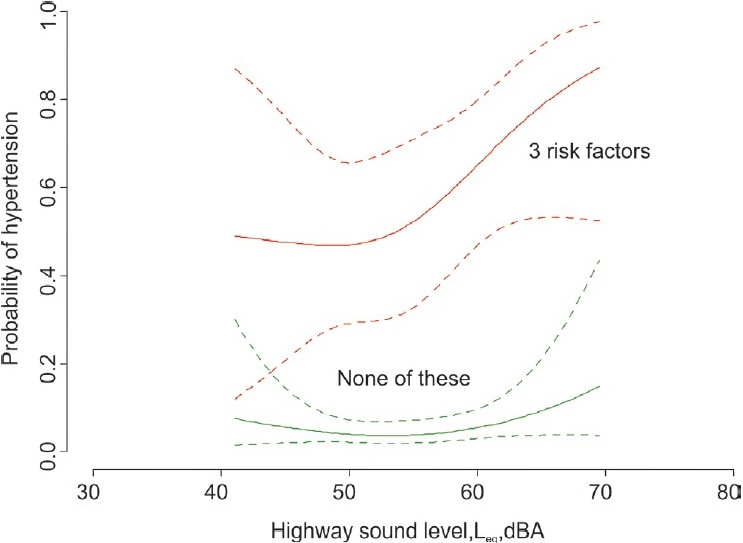 Cardiovascular effects of environmental noise: Research in