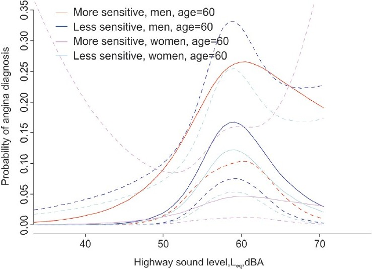 Figure 17: Angina pectoris: Exposure-response for highway sound exposure at age 60 yrs by sex and sensitivity. Adjusted for BMI, education, smoking, sleep, coping, anger, NO2-level, IA sound level*age, level*anger, level*hypertension, level*smoking, level*sensitivity, sex*sensitivity – [ALPNAP study, 2006 (MITHRA)]
