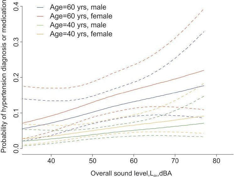 Figure 1: Hypertension diagnosis/treatment: Exposure-response for overall sound exposure (road and rail traffic) by age and sex. Adjusted for health status, weather and noise sensitivity, work noise and vibration, distance to highway and rail – [UIT-1 study, 1998]