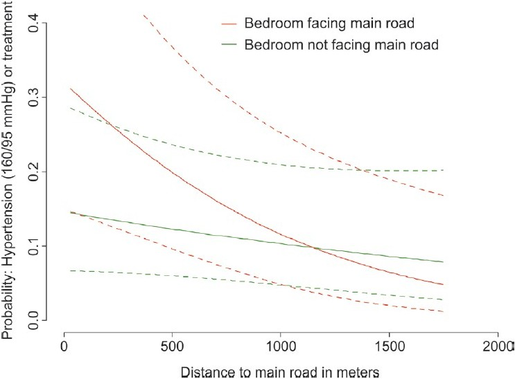 Figure 5: Hypertension/treatment: Exposure-response with distance to main road (rail model) by bedroom location. Adjusted for age, sex, BMI, family history, health, health worry, education, weather sensitivity, work noise, nightshift, heart medication, heart rate, night disturbance rail, level rail – IA distance*bedroom, health*worry*, weather*heart rate, work noise*nightshift – [UIT-2 study, 1998]