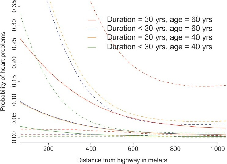 Figure 6: Heart problems: Exposure-response with distance to highway by duration of living at age 60. Adjusted for sex, education, hypertension, weather and noise sensitivity, coping, region, NO2, overall sound level – [UIT-1study, 1998]