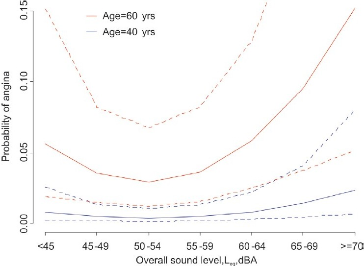 Figure 8: Angina pectoris: Exposure-response for overall sound exposure (road and rail traffic) by age. Adjusted for sex, BMI, family history, cholesterol, education, health, smoking, fat intake, exercise, nightshift, community – [TRANSIT study, 1989]
