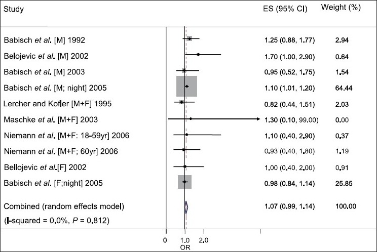 Figure 3: Forest plot of the association between noise annoyance from road traffic and the risk of ischemic heart disease (Est = risk estimate; CI = confidence interval. M = males; F = females)