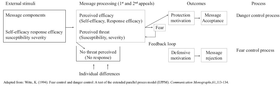Using the Extended Parallel Process Model to create and