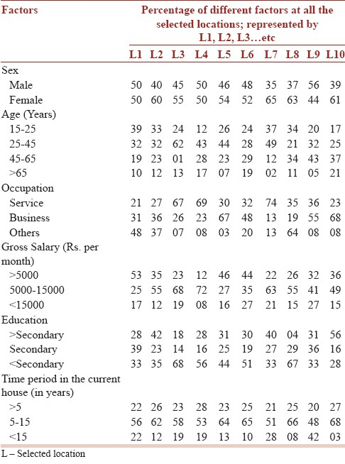 Table 2: Basic socio-demographic characteristics of the studied population