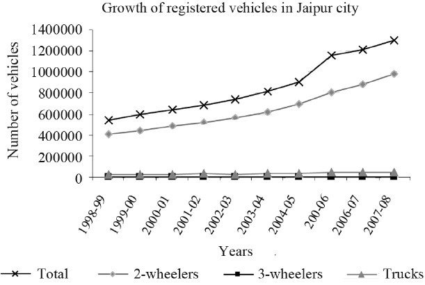 Figure 1: Growth trends of registered vehicles in Jaipur city