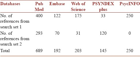 Table 1: Number of references in the searched databases according to search sets 1 and 2