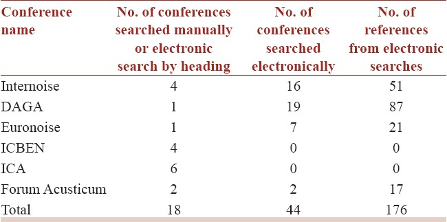 Table 2: Number of conferences searches manually or electronically and number of references of the electronic searches
