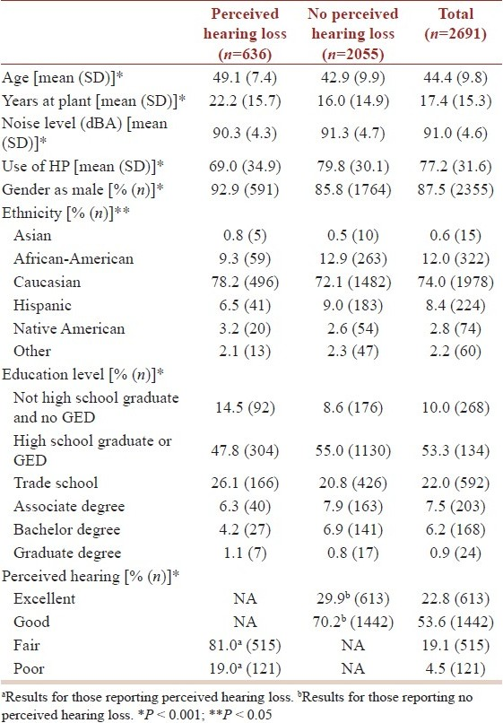Table 2: Demographic variables by perceived hearing loss groups and total sample