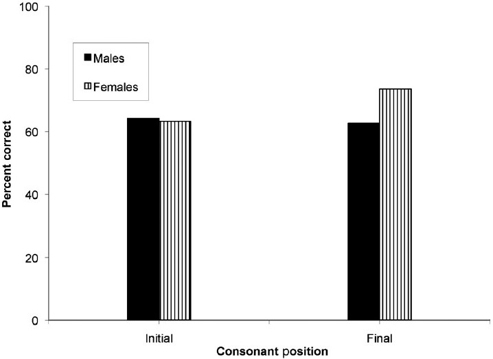 Figure 3: Effect of gender and consonant position on consonant discrimination