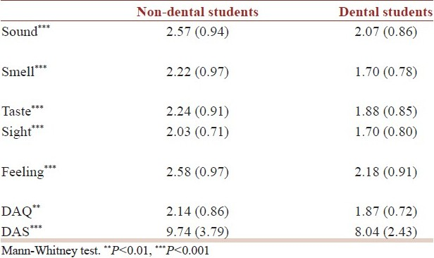 Table 3: Mean (SD) scores for anxiety-provoking factors, DAQ, and DAS between the dental and non-dental students