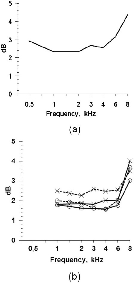 Figure 5: Standard deviations of repeated thresholds measured with a headphone Sennheiser HDA 200: (a) at conventional audiometry, (b) as