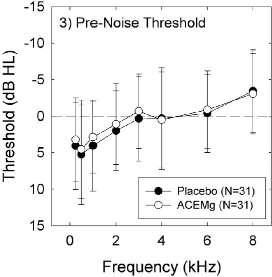 Figure 3: Pre-2 pre-shooting thresholds, measured after 2 days of treatment with either placebo or nutrients, were not reliably different when placebo-treated condition thresholds were compared to nutrient-treated condition thresholds for all subjects. All data are Mean ± S.D