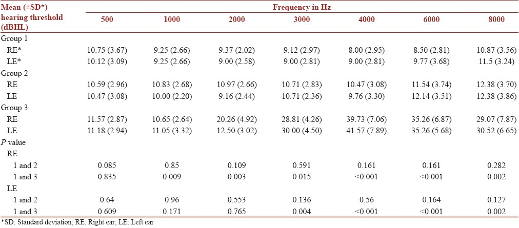 Table 2: Mean hearing threshold among the subjects of the three groups