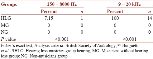 Table2: Percentage of ears with sensorineural hearing loss in conventional and high frequency pure tone thresholds