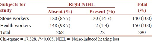 Table 5: Early noise-induced hearing loss in the right ear
