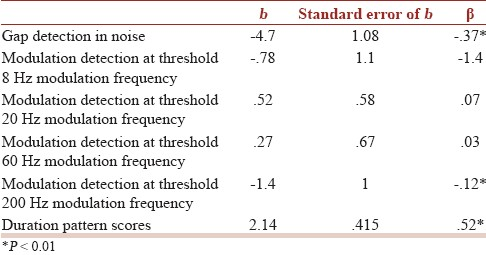 Temporal and speech processing skills in normal hearing individuals