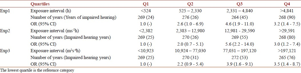 Table 3: Odds ratios with 95% confidence intervals (95% CI) and the number of years with normal hearing and hearing loss among workers exposed to HAV grouped into quartiles (Q1-4) (adjusted for age) by the lifetime exposure duration of HAV (Exp1), or the lifetime exposure duration and acceleration of HAV (Exp2-3)