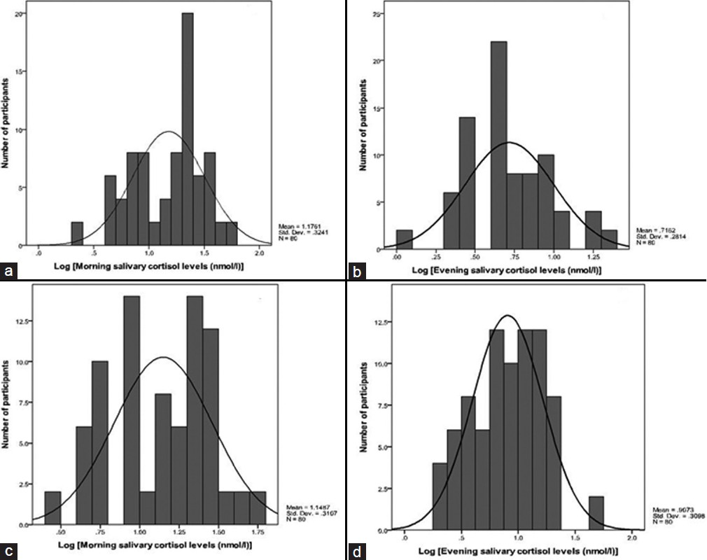 Figure 1: (a) Log transformed frequency distribution of morning saliva cortisol levels in leisure day (b) Log transformed frequency distribution of evening saliva cortisol levels in leisure day (c) Log transformed frequency distribution of morning saliva cortisol levels in working day (d) Log transformed frequency distribution of evening saliva cortisol levels in working day