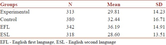 Table 1: Reading Comprehension scores of aircraft noise exposure and language groups