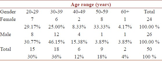 Table 1: Population distribution as a function of gender and age