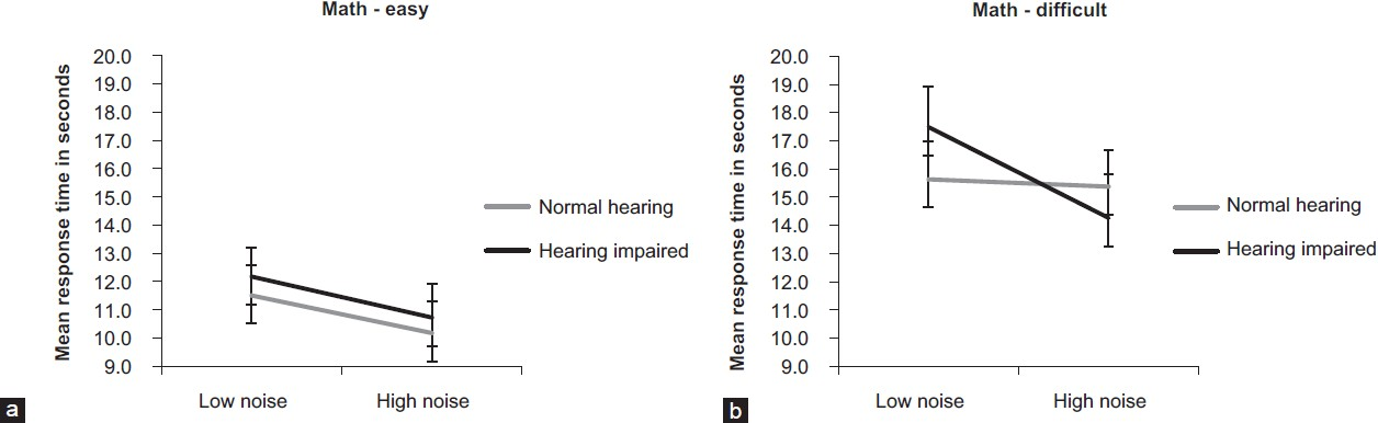 Figure 3: (A) Math performance in the easy task for the normal hearing and hearing impaired participants in high and low noise. Error bars are the standard errors of the mean (B) Math performance in the difficult task for the normal hearing and hearing impaired participants in high and low noise. Error bars are the standard errors of the mean