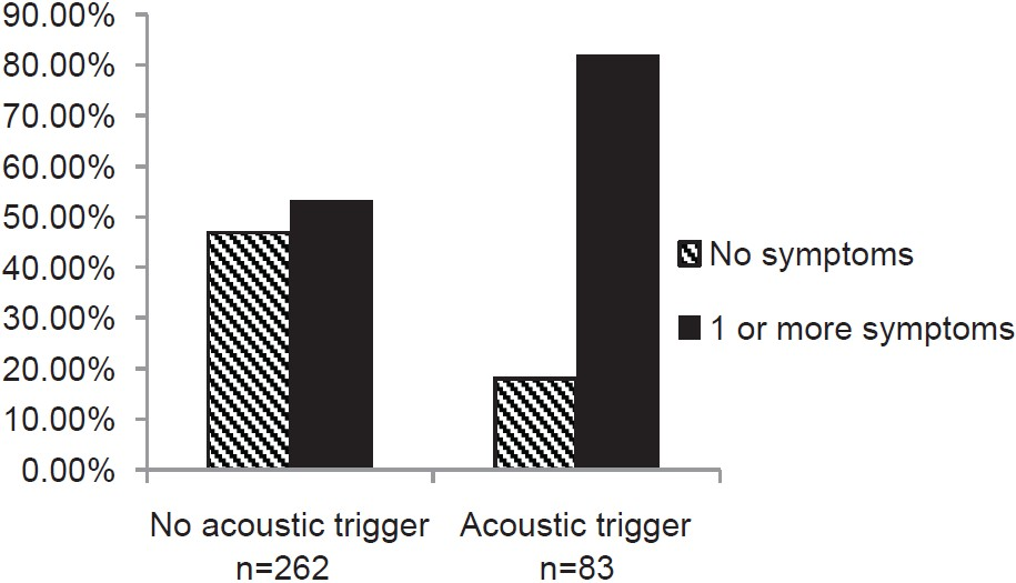 Figure 1: Prevalence of symptoms consistent with tonic tensor tympani syndrome in patients with and without an acoustic incident trigger