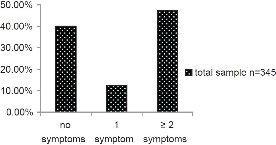 Figure 2: Prevalence of symptoms consistent with tonic tensor tympani syndrome in the total sample